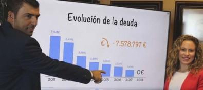 Los Realejos reduce su deuda de 7,57 millones de euros a cero en siete años de gestión de Manuel Domínguez