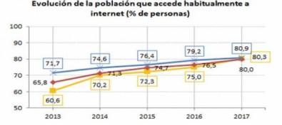 Economía publica el XI Informe eCanarias 2017
