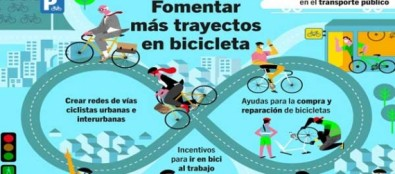 Día Mundial de la Bicicleta: asociaciones ciclistas y ecologistas demandan apoyo para la bici durante la desescalada