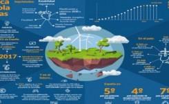 El sector eólico español aplaude la aprobación del nuevo objetivo del 35% de energías renovables para 2030 en la UE